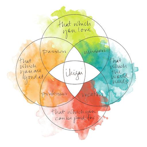 Ikigai e Yoga alla ricerca del senso della vita